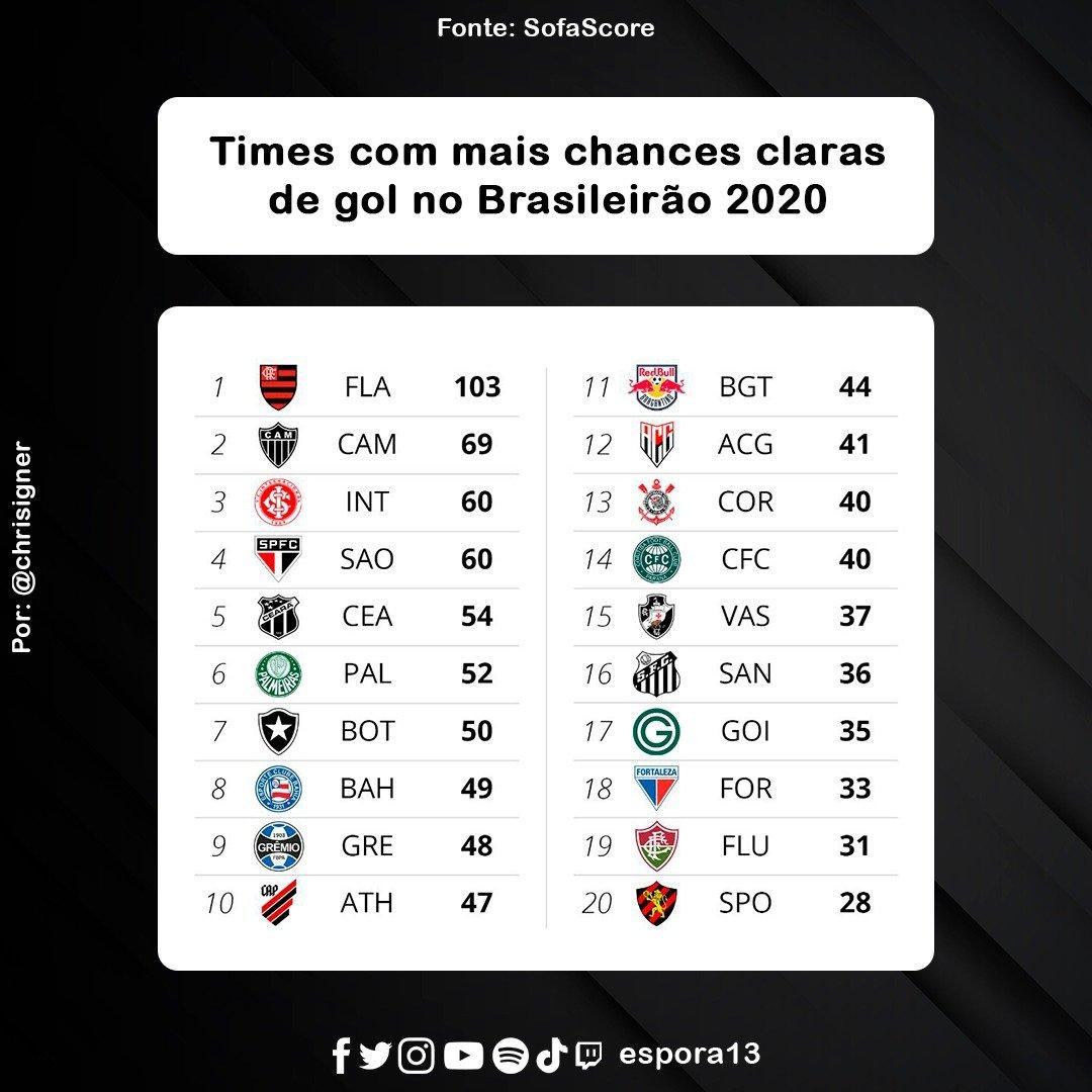Espora 13 - Atlético - Galo - Atlético-MG - Times com mais chances claras de gol no Brasileirão 2020