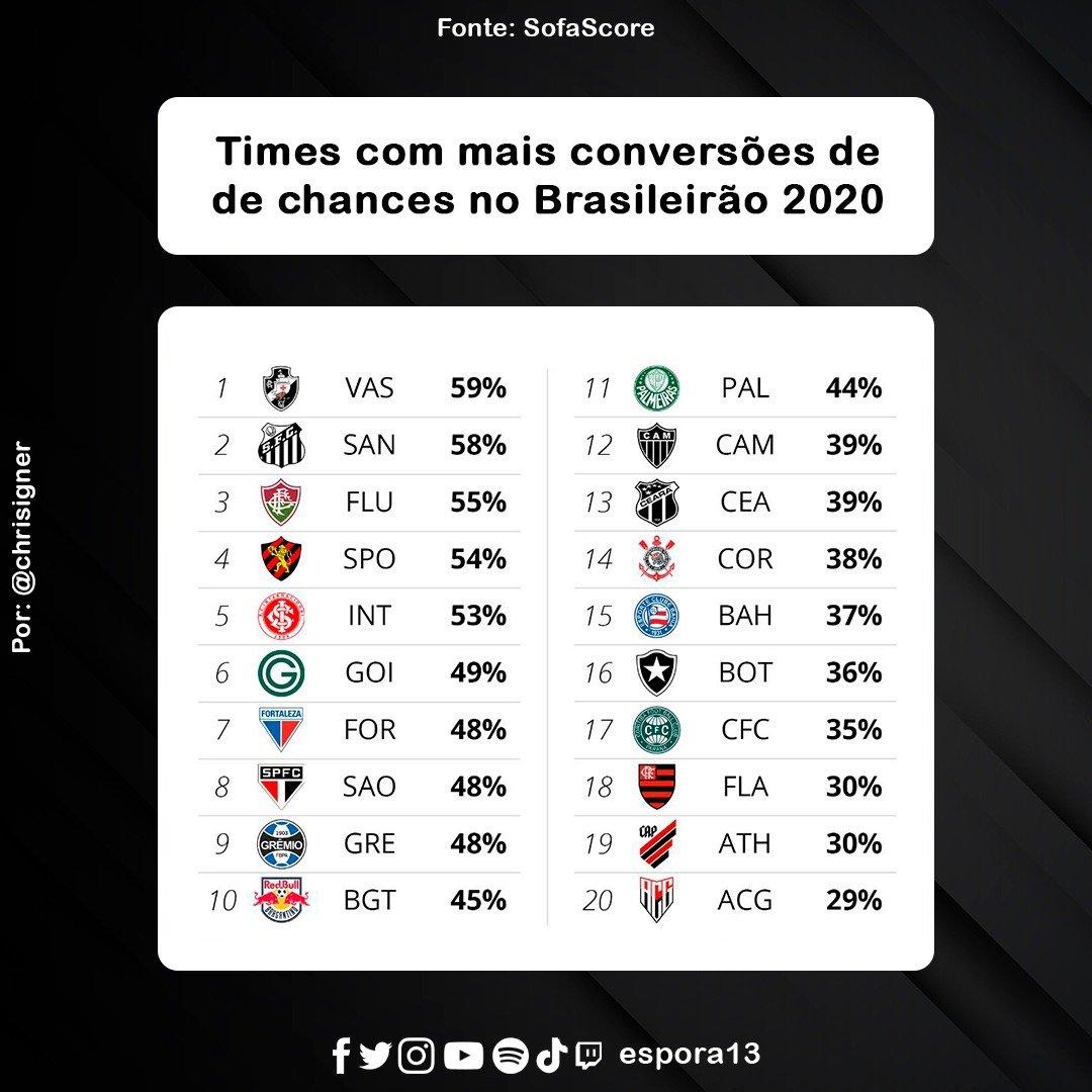 Espora 13 - Atlético - Galo - Atlético-MG - Times com mais conversões de chances no Brasileirão 2020